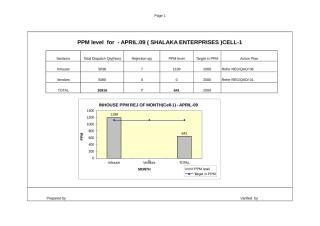 Monthly graphs April-09.xls